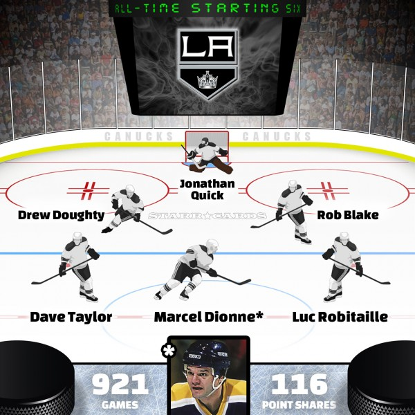 Marcel Dionne leads Los Angeles Kings all-time starting six by Point Shares