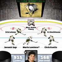 Mario Lemieux leads Pittsburgh Penguins all-time starting six by Point Shares