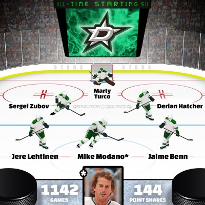 Mike Modano leads Dallas Stars all-time starting six by Point Shares