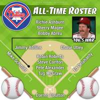 Mike Schmidt headlines Philadelphia Phillies all-time roster by Wins Above Replacement (WAR)