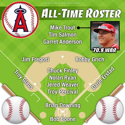 Mike Trout headlines Los Angeles Angels all-time roster by Wins Above Replacement (WAR)