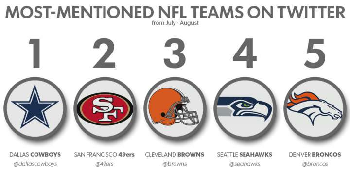 Most-mentioned NFL teams on Twitter
