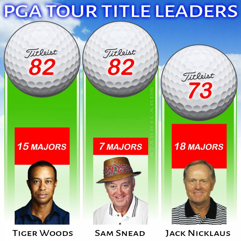 Most PGA Tour Wins infographic features Tigers Woods, Sam Snead and Jack Nicklaus