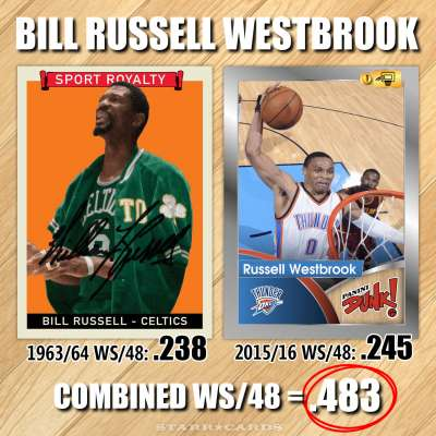 NBA Name Game: Bill Russell Westbrook — combined win share of .483 per 48 minutes