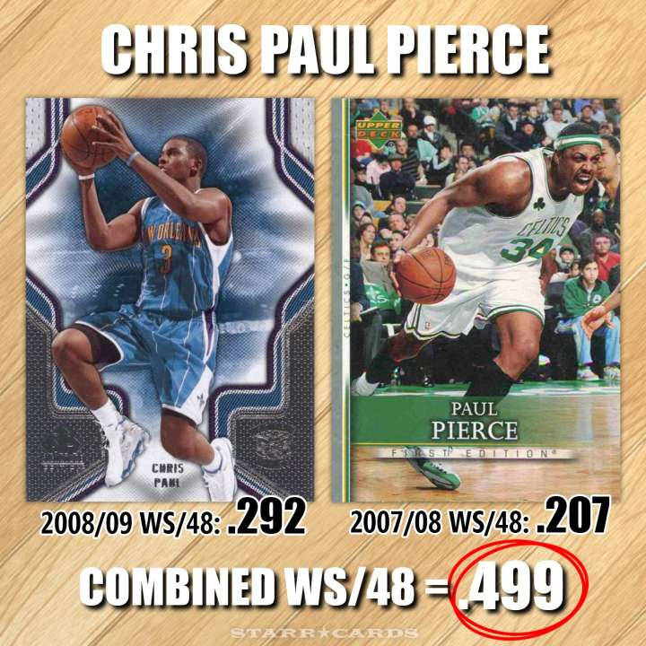 NBA Name Game: Chris Paul Pierce — combined win share of .499 per 48 minutes