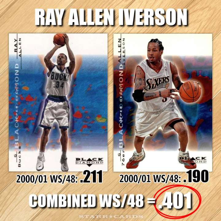 NBA Name Game: Ray Allen Iverson — combined win share of .401 per 48 minutes