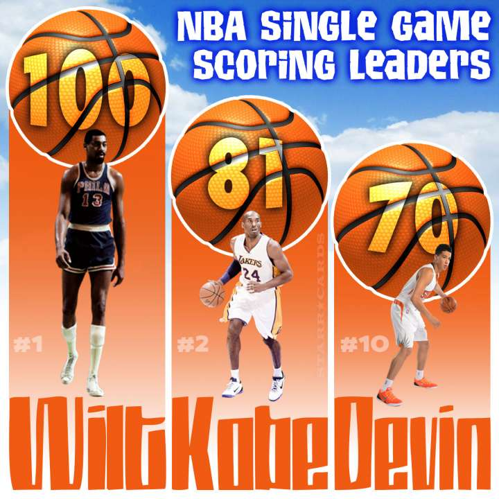 NBA Single Game Scoring Leaders including Wilt Chamberlain, Kobe Bryant and Devin Booker