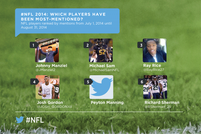 NFL 2014 most-mentioned players on Twitter