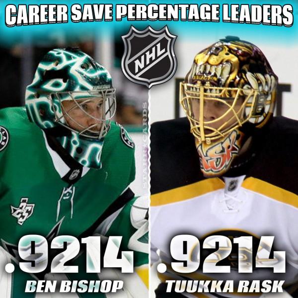 NHL Career Save Percentage Leaders headed by Cory Schneider and Tuukka Rask