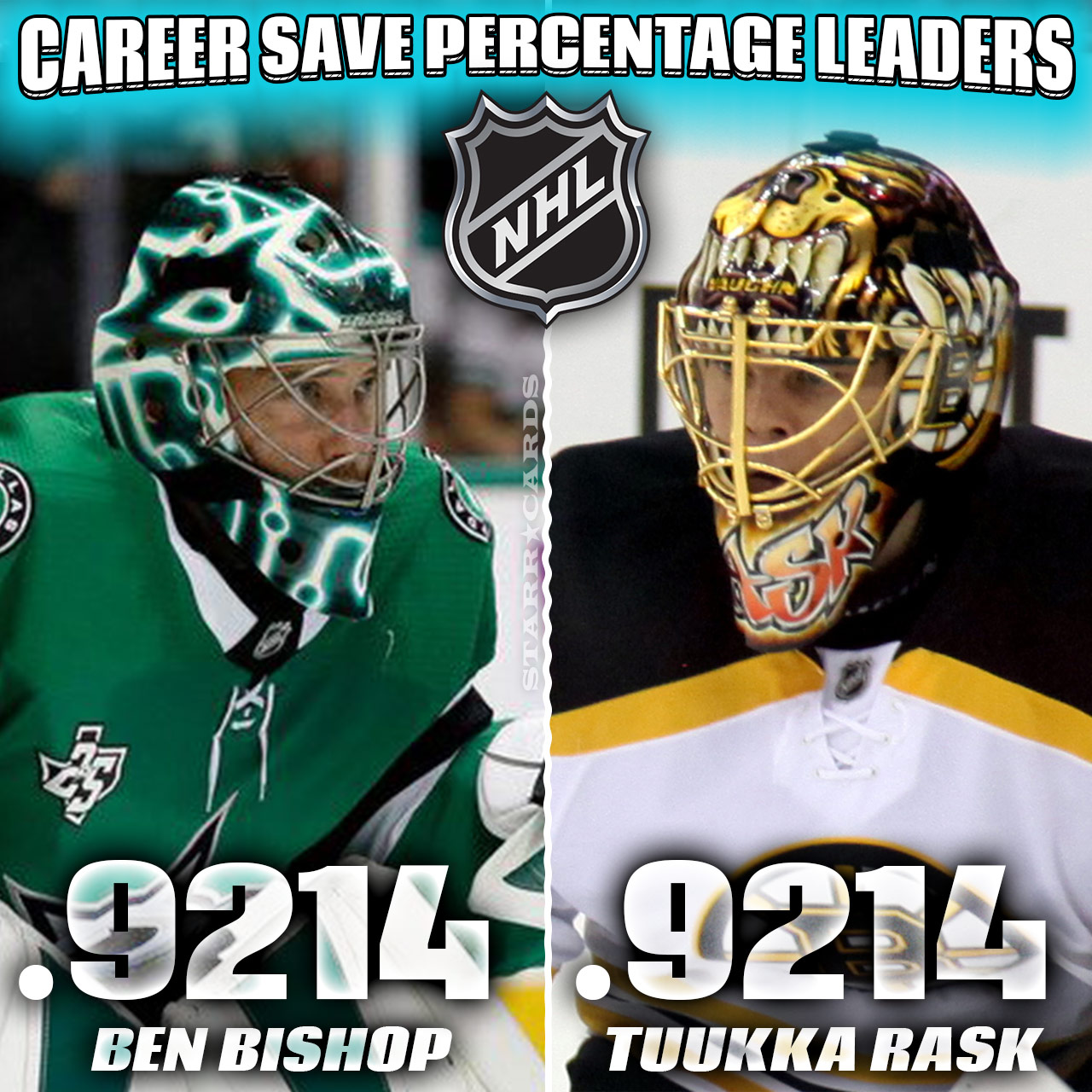 NHL Career Save Percentage Leaders headed by Cory Schneider and Tuukka Rask