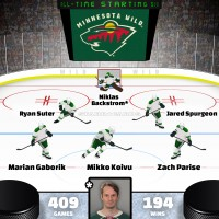Niklas Backstrom leads Minnesota Wild all-time starting six by Point Shares