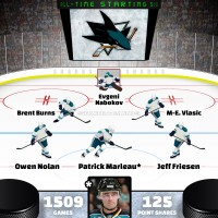 Patrick Marleau leads San Jose Sharks all-time starting six by Point Shares