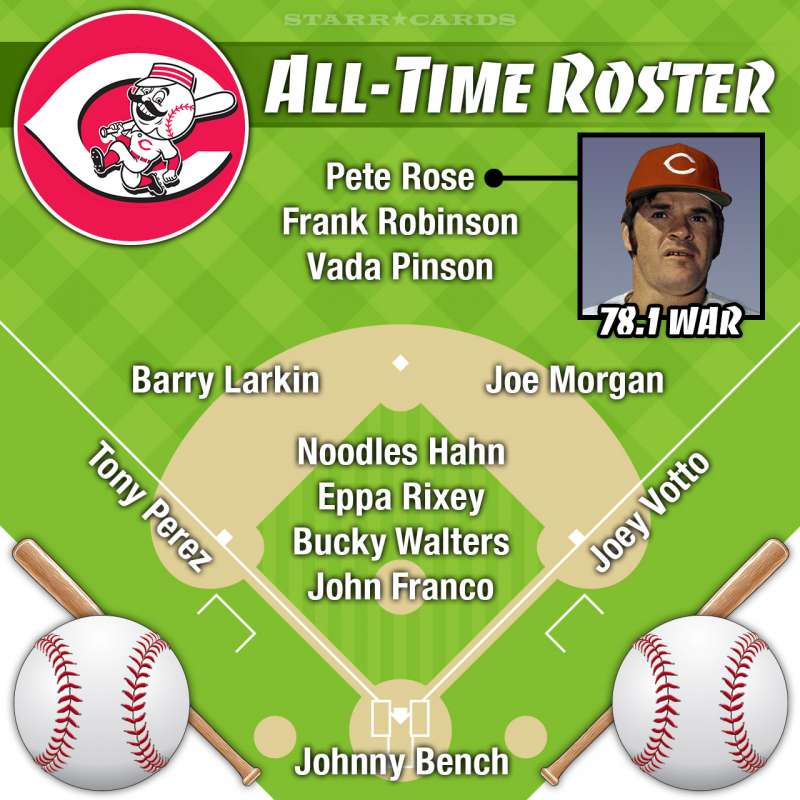 Pete Rose headlines Cincinnati Reds all-time roster by Wins Above Replacement (WAR)