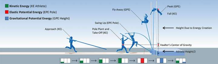 Pole vault diagram showing conversion of energy
