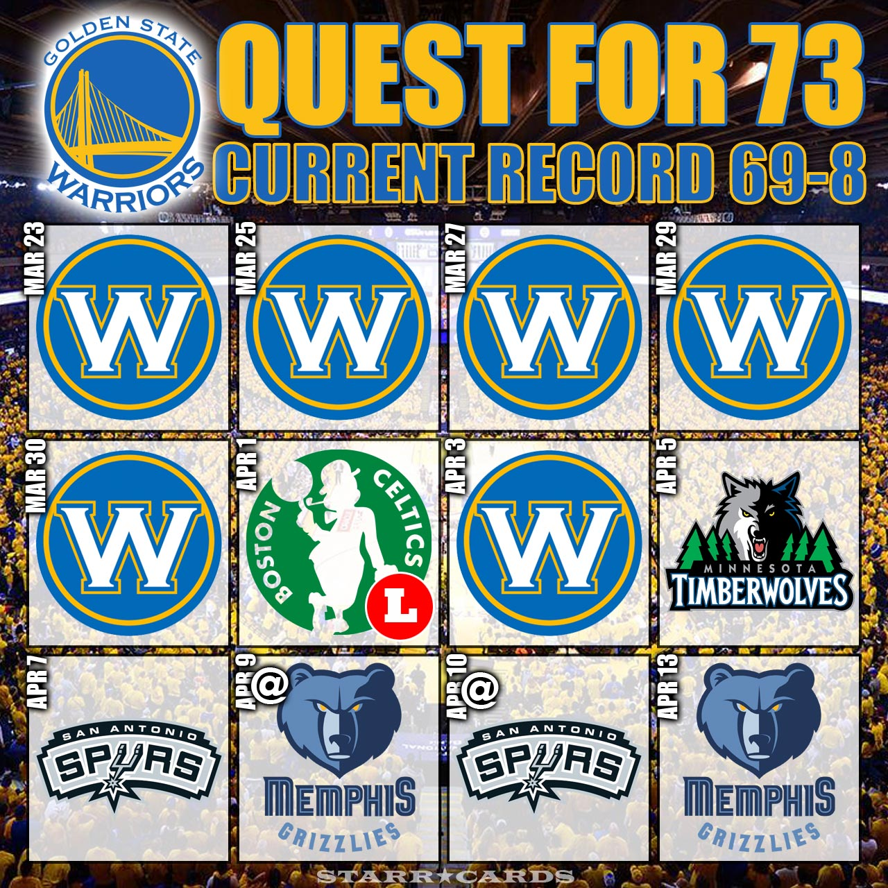 Quest for 73: Warriors move to 69-8 after dispatching Blazers