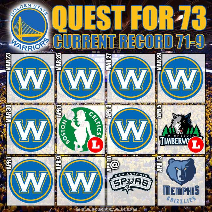 Quest for 73: Warriors move to 71-9 after slipping past Memphis Grizzlies 100-99