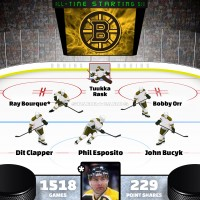 Ray Bourque leads Boston Bruins all-time starting six by Point Shares