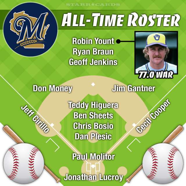 Robin Yount leads Milwaukee Brewers all-time roster by Wins Above Replacement