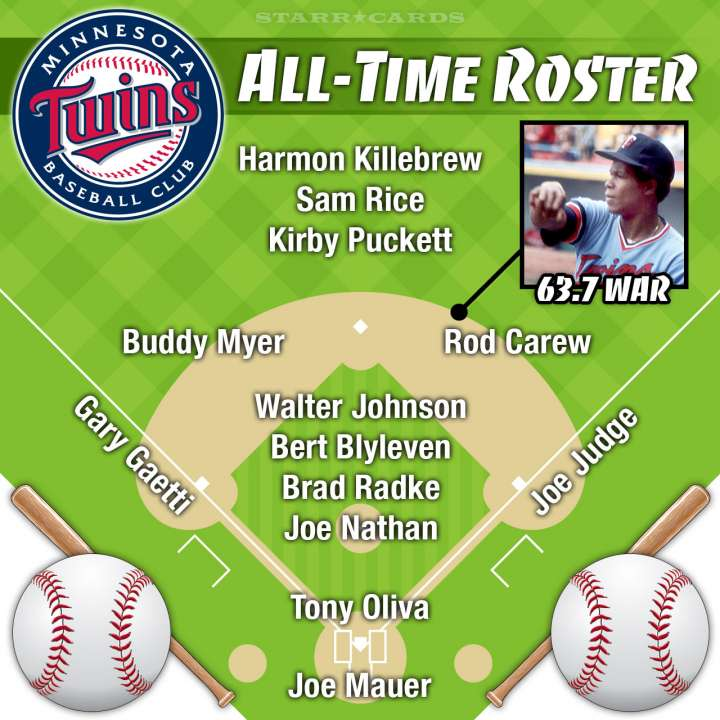 Rod Carew leads Minnesota Twins all-time roster by WAR
