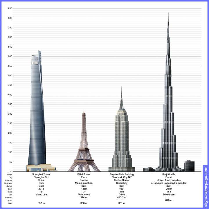 Shanghai Tower compared to other famous structures