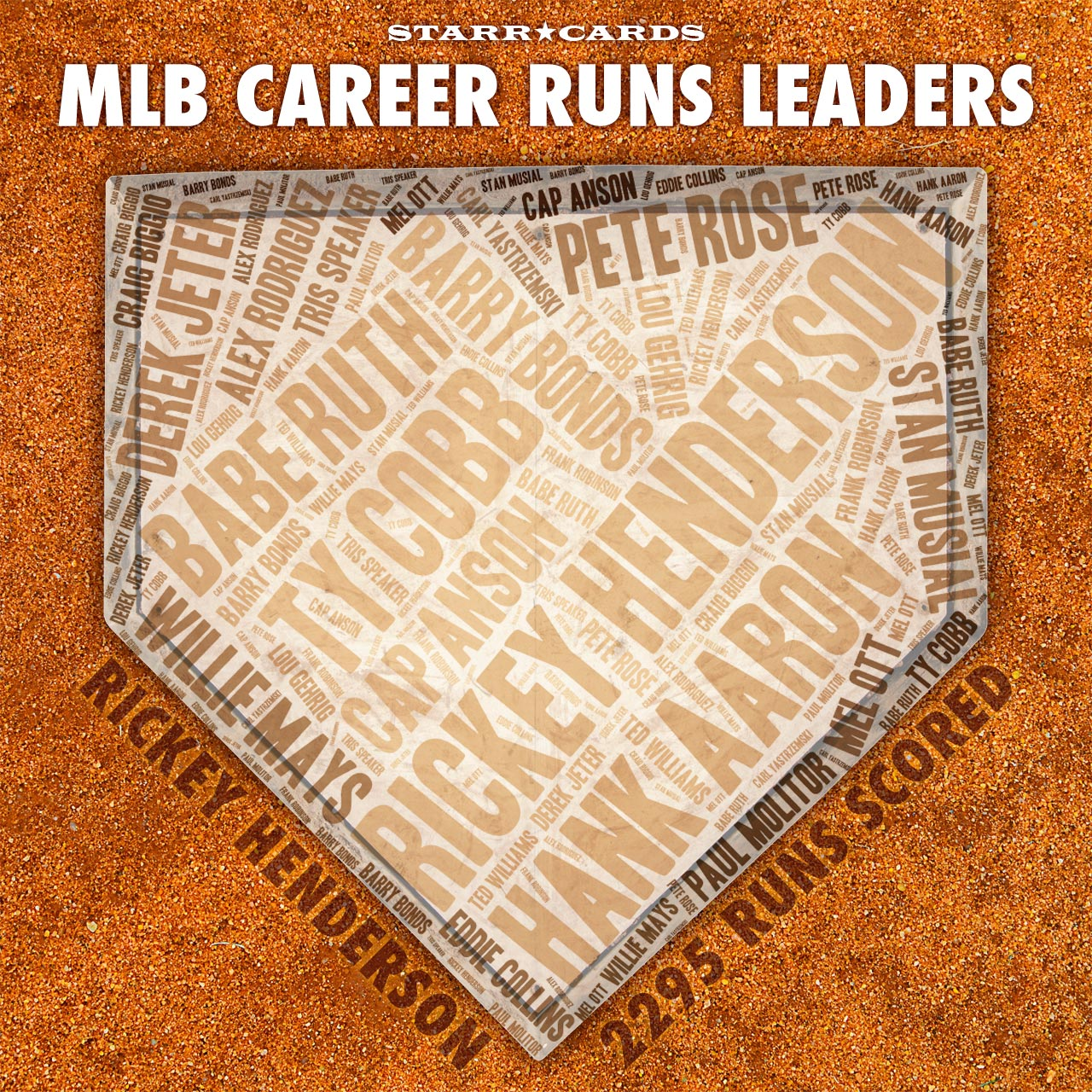 Starr Cards Infographic: MLB Career Runs Scored Leaders