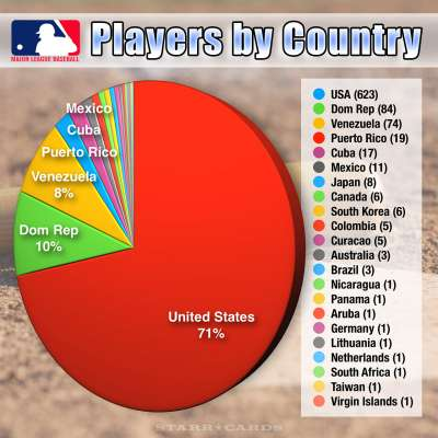 Starr Cards Infographic: MLB Players by Country