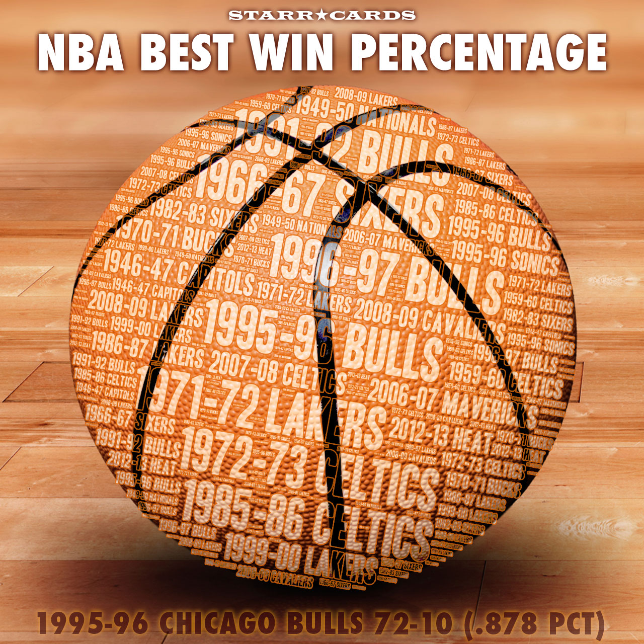 Starr Cards Infographic: NBA Single Season Best Win Percentage