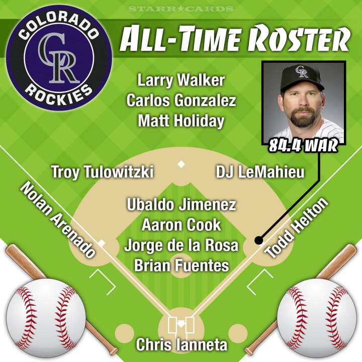 Todd Helton headlines Colorado Rockies all-time roster by Wins Above Replacement (WAR)