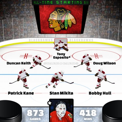 Tony Esposito leads Chicago Blackhawks all-time starting six by Point Shares