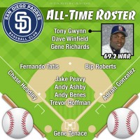 Tony Gwynn leads San Diego Padres all-time roster by WAR