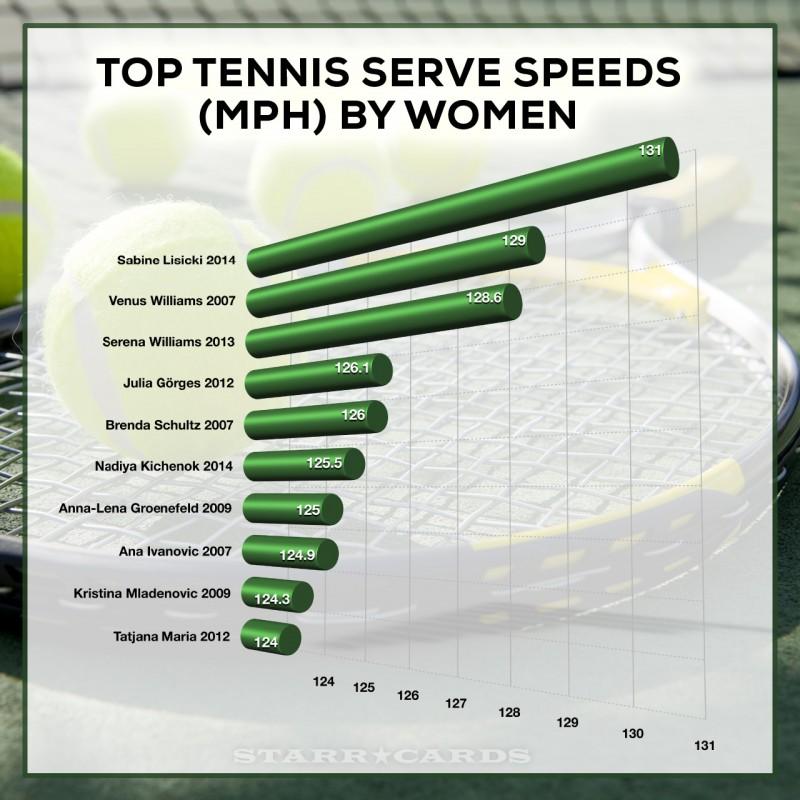 Top Ten Serve Speeds By Women's Tennis Players