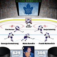 Turk Broda leads Toronto Maple Leafs all-time starting six by Point Shares