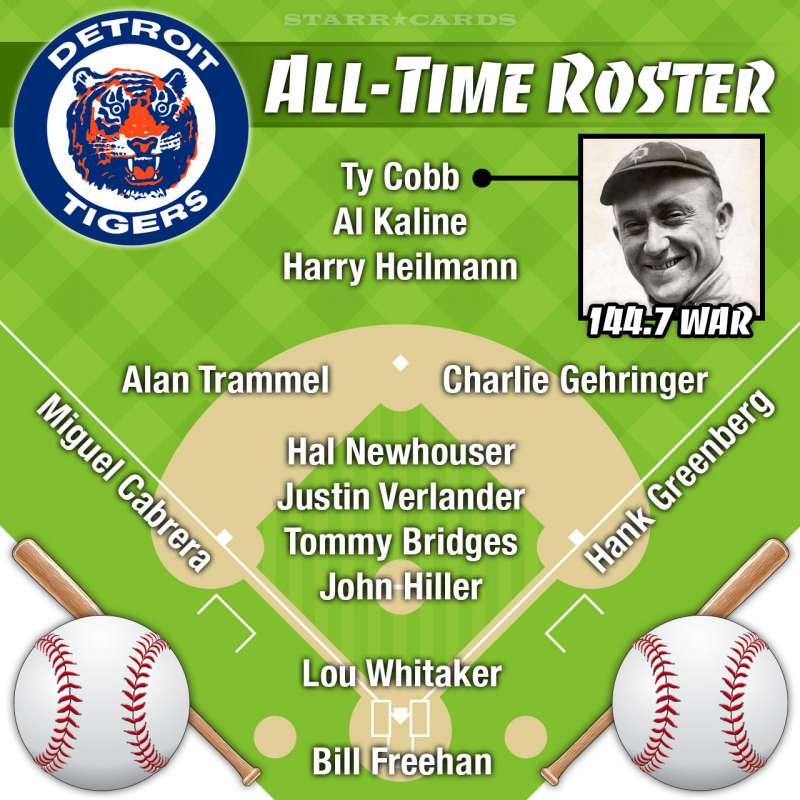 Ty Cobb leads Detroit Tigers all-time roster by WAR