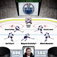 Wayne Gretzky leads Edmonton Oilers all-time starting six by Point Shares