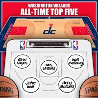 Wes Unseld leads Washington Wizards all-time top five by Win Shares