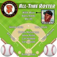 Willie Mays leads San Francisco Giants all-time roster by WAR