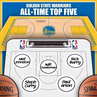 Wilt Chamberlain leads Golden State Warriors all-time top five by Win Shares