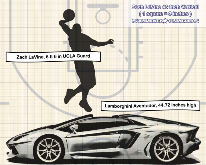Zach LaVine jump compared to Lamborghini Aventador height